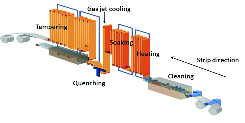 Contious Annealing Line