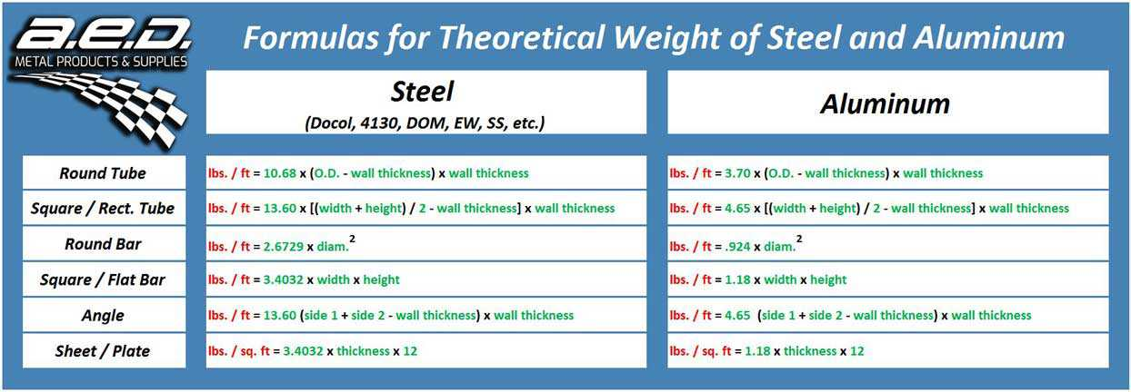 Theoretical Weight Formulas Colorful Mini