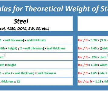 Theoretical Weight vs. Actual Weight of Materials